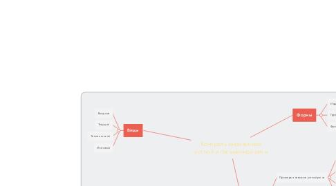 Mind Map: Контроль иноязычной устной и письменной речи