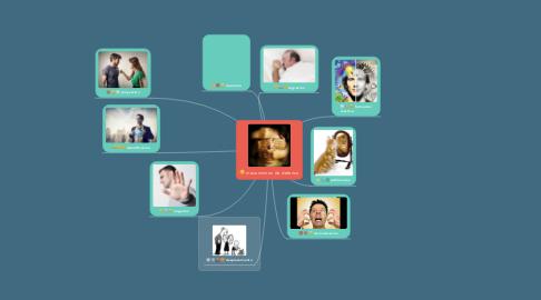 Mind Map: mecanismos de defensa