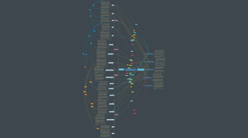 Mind Map: Technology in China
