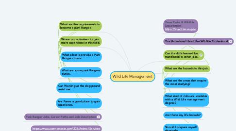 Mind Map: Wild Life Management