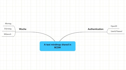 Mind Map: A test mindmap shared in BCSW