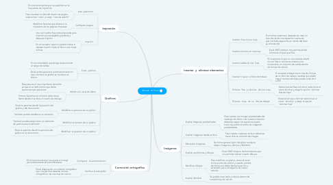 Mind Map: Manual  de Excel