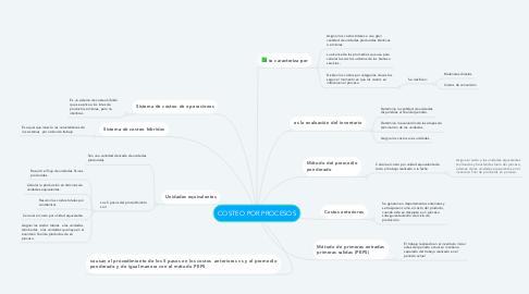 Mind Map: COSTEO POR PROCESOS