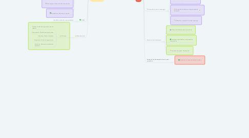 Mind Map: Fase filosófica de la gerencia