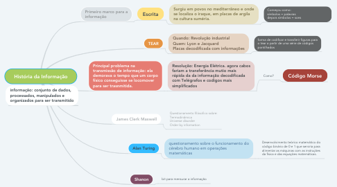 Mind Map: História da Informação