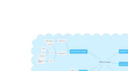 Mind Map: Meteorologia