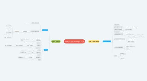 Mind Map: Mercadotécnia internacional