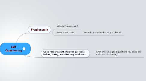 Mind Map: Self Questioning