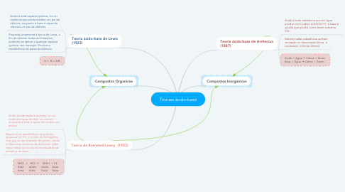 Mind Map: Teorias ácido-base