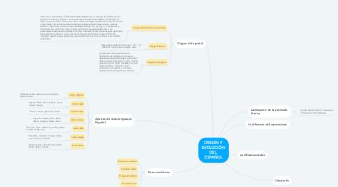 Mind Map: ORIGEN Y  EVOLUCIÓN  DEL  ESPAÑOL
