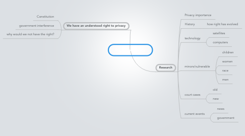 Mind Map: Right to Privacy