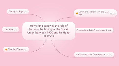Mind Map: How significant was the role of Lenin in the history of the Soviet Union between 1920 and his death in 1924?