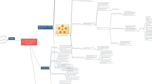 Mind Map: 1.3 - Primeira etapa do processo de enfermagem: investigação
