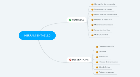 Mind Map: HERRAMIENTAS 2.0
