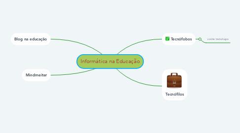 Mind Map: Informática na Educação