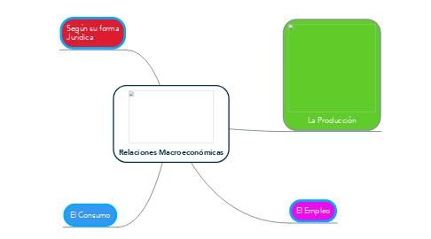 Mind Map: Relaciones Macroeconómicas