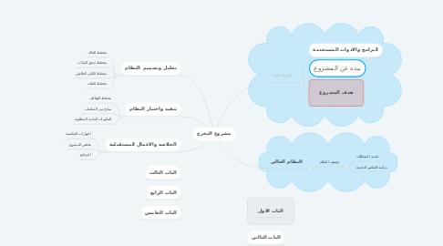 Mind Map: مشروع التخرج