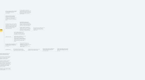 Mind Map: REPENSAR LA TEORÍA IMPERIALISTA Y EL IMPERIALISMO NORTEAMERICANO EN LATINOAMÉRICA.