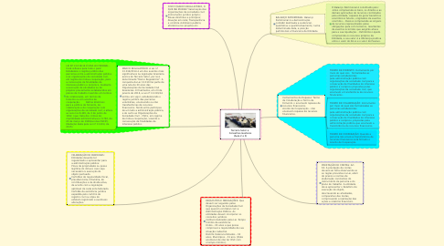 Mind Map: Terceiro Setor e  Conselhos Gestores (Aula 2 e 3)