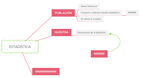 Mind Map: ESTADÍSTICA