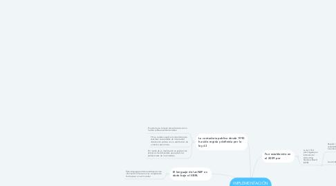 Mind Map: IMPLEMENTACIÒN DE LAS NIIF