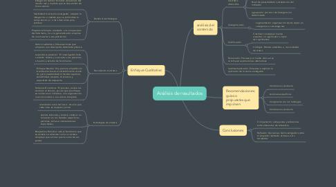 Mind Map: Análisis de resultados