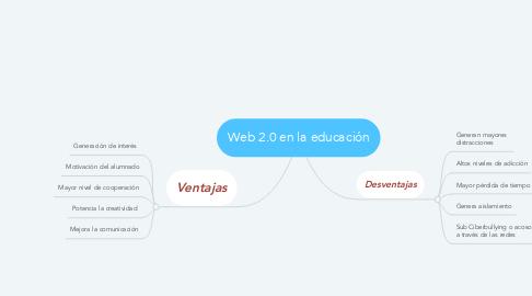 Mind Map: Web 2.0 en la educación