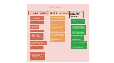 Mind Map: CONCEPTOS UNIDAD 1