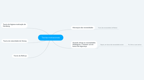 Mind Map: Teorias motivacionais