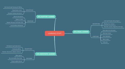 Mind Map: LEARNING STUFF