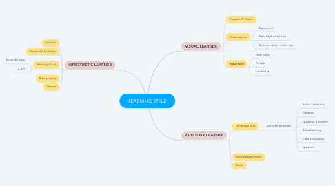 Mind Map: LEARNING STYLE