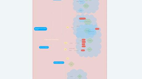 Mind Map: POTENCIAS Y CONFLITOS