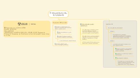 Mind Map: REGLAMENTO DEL ESTUDIANTE
