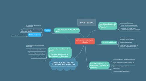 Mind Map: Propuestas para la gestion educativa