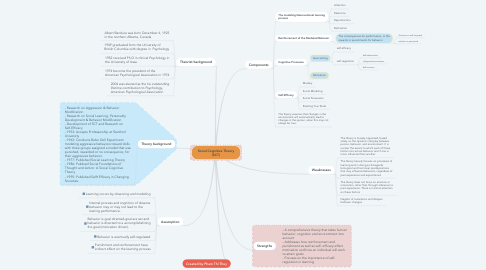 Mind Map: Social Cognitive Theory (SCT)
