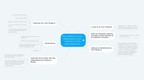 Mind Map: TELE TRABAJO CON HERRAMIENTAS DE COMUNICACIÓN ORGANIZACIÓN