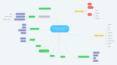 Mind Map: Estrategia general de comunicación