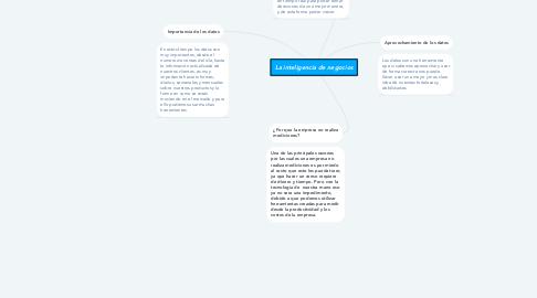Mind Map: La inteligencia de negocios