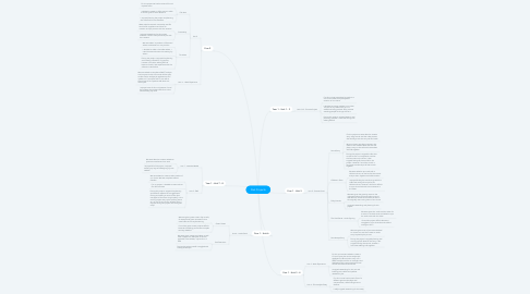 Mind Map: Past Projects