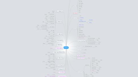Mind Map: Chadotea