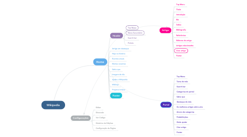 Mind Map: Wikipedia