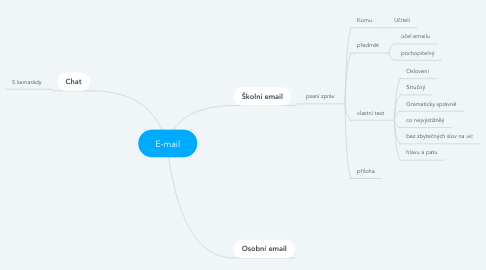 Mind Map: E-mail