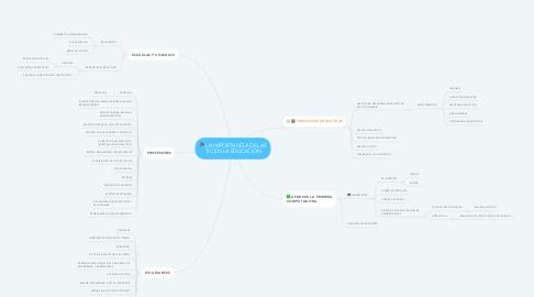 Mind Map: LA IMPORTANCIA DE LAS TIC EN LA EDUCACION