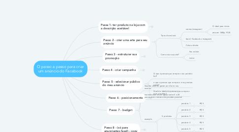 Mind Map: O passo a passo para criar um anúncio do Facebook