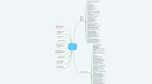 Mind Map: Дизайнер социальных сетей