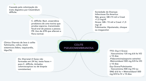 Mind Map: COLITE PSEUDOMEMBRANOSA