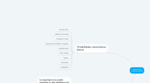 Mind Map: HABILIDADES COMUNICACIÓN