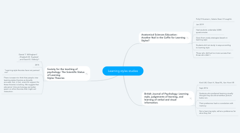Mind Map: Learning styles studies