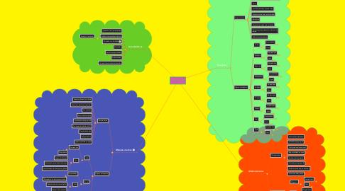 Mind Map: METALES