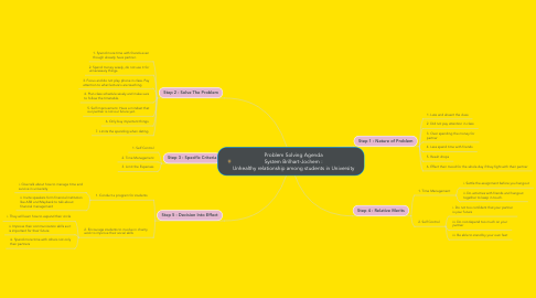 Mind Map: Problem Solving Agenda System Brilhart-Jochem : Unhealthy relationship among students in University
